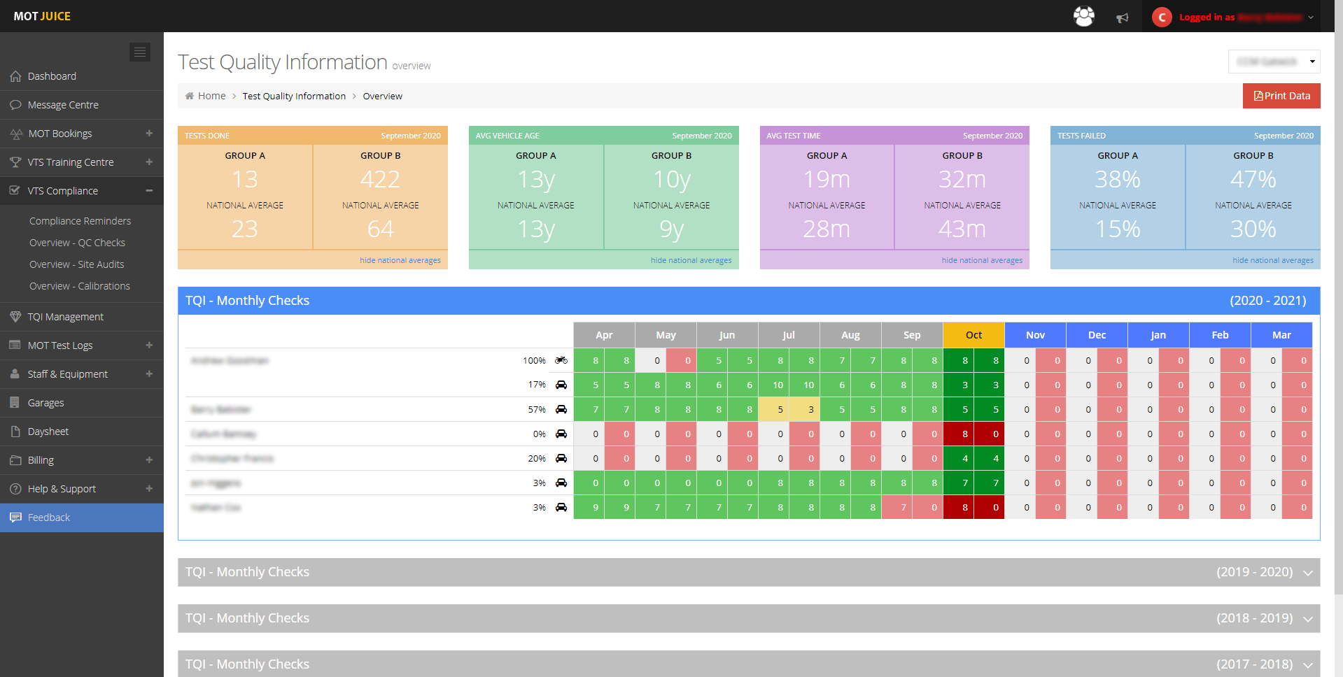 as a site manager, you can oversee all testers and averages from your own dashboard
